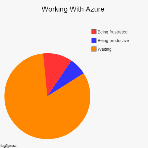 Time spent waiting for Azure